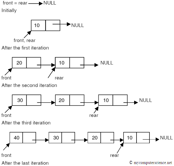 C Programming Articles